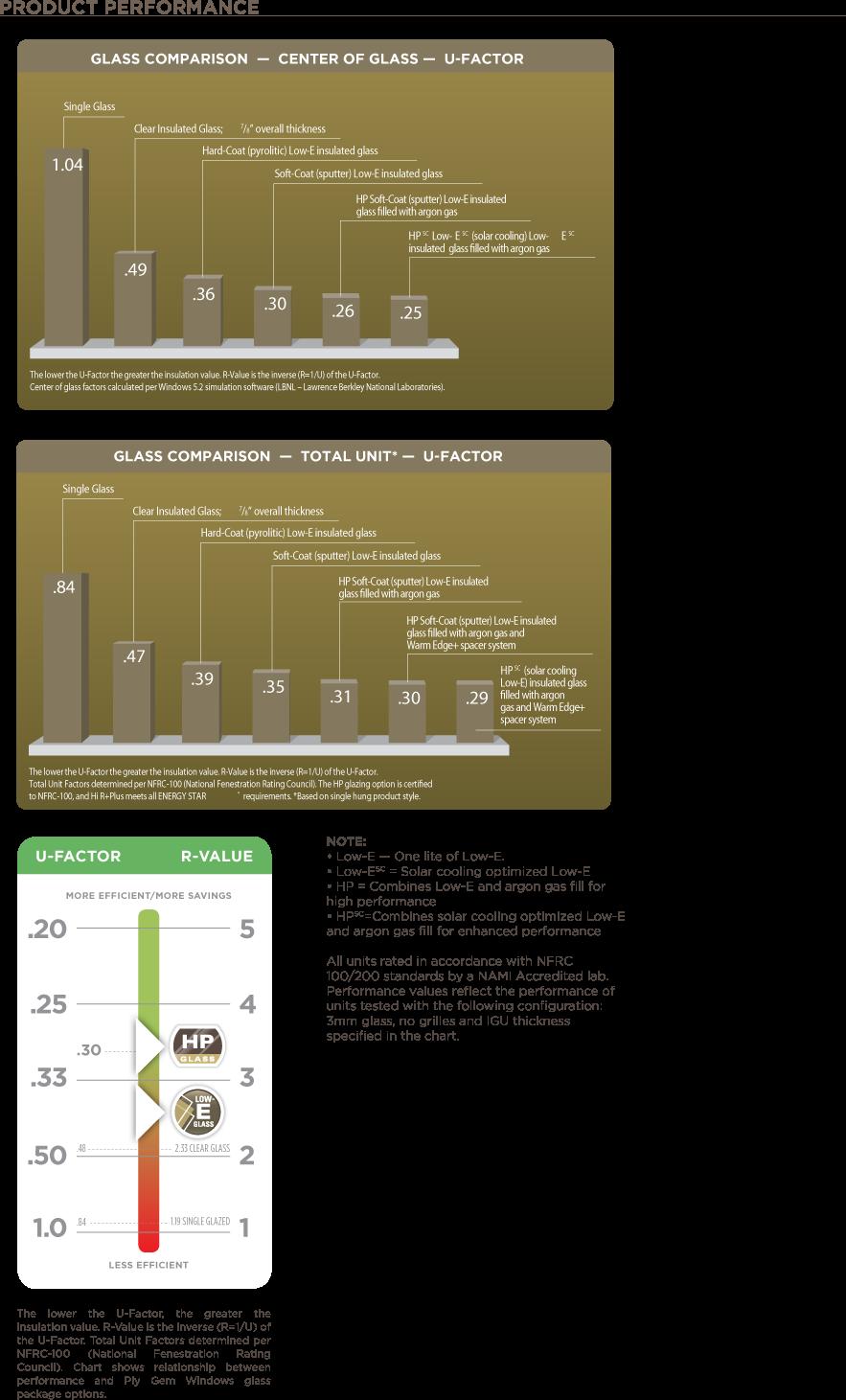 performance of glass comparison u factor